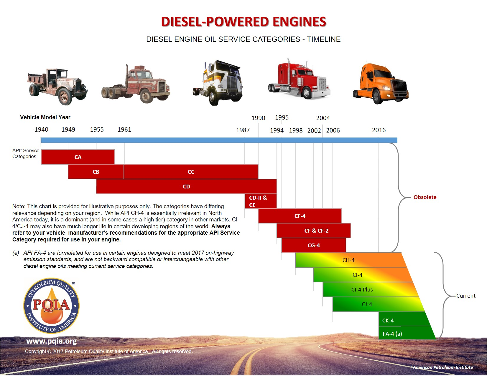 API high powere diesel Motor oil timeline